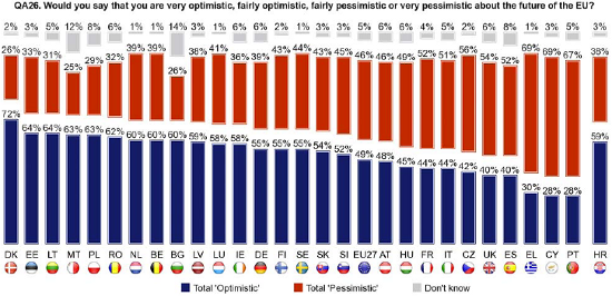 taken from Eurobarometer 79 - the future of the EU