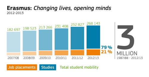 Erasmus changing lives