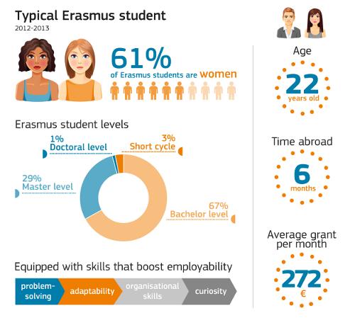 Typical Erasmus student